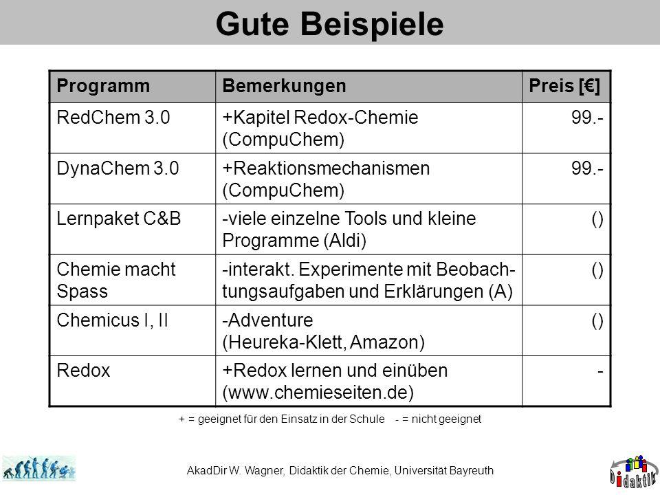 Gute Beispiele Programm Bemerkungen Preis [€] RedChem 3.0
